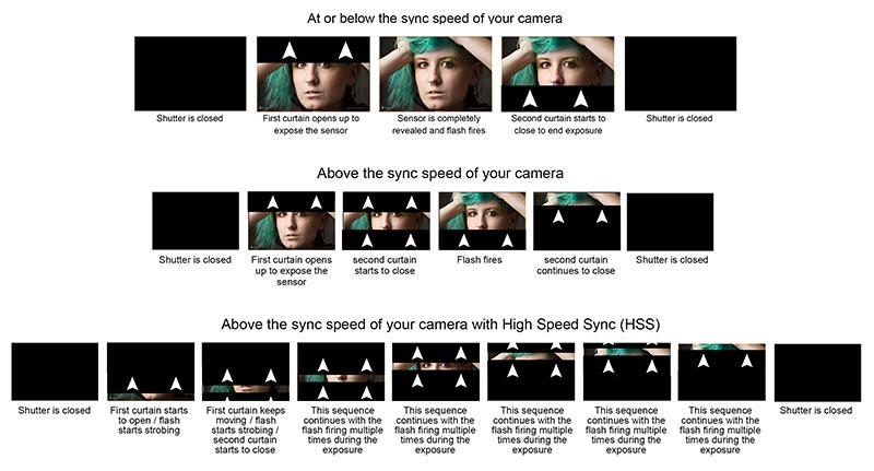 High Speed Sync
