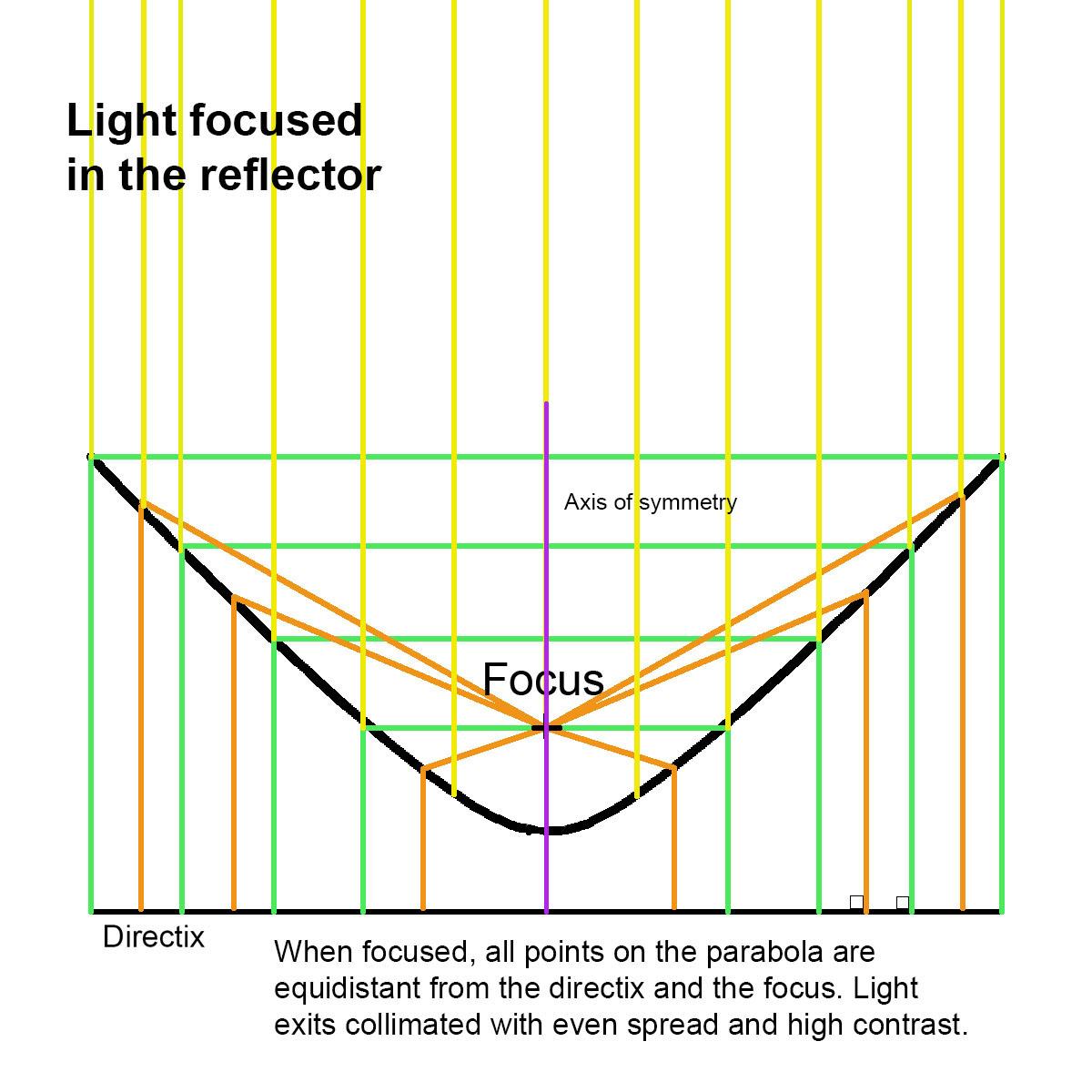 parabola-focused.jpg