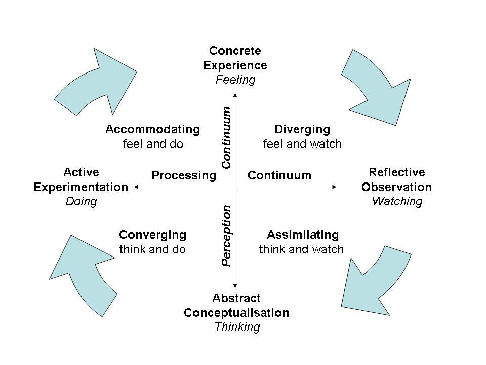 Kolb's Learning Model