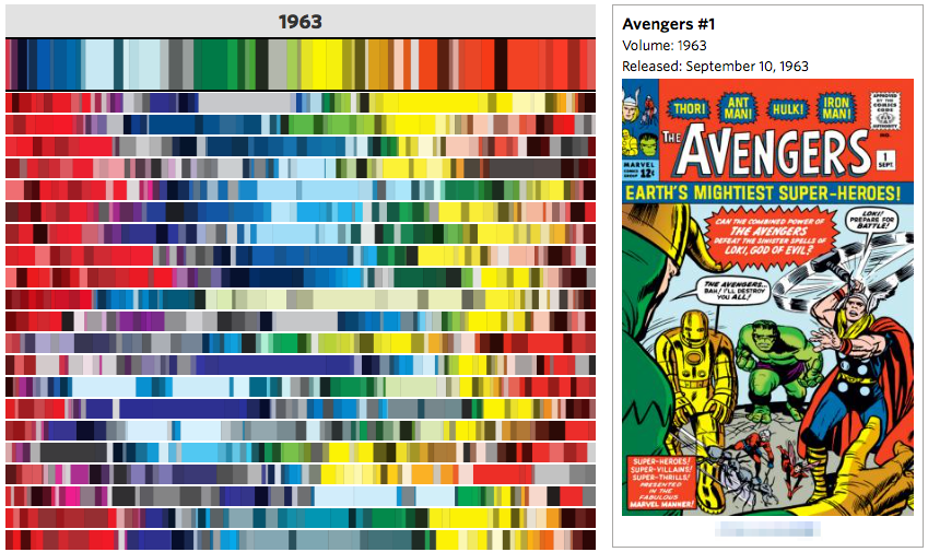 Screenshot of WSJ's 50 Years of Avengers Comics in Color