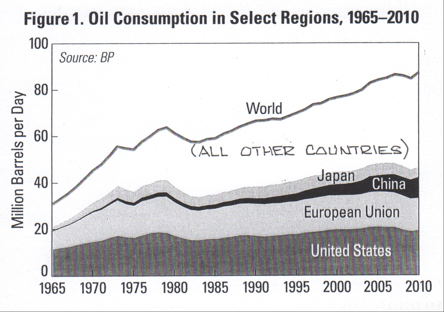Oil consumption trends. From  Vital Signs 2012  (cited below).
