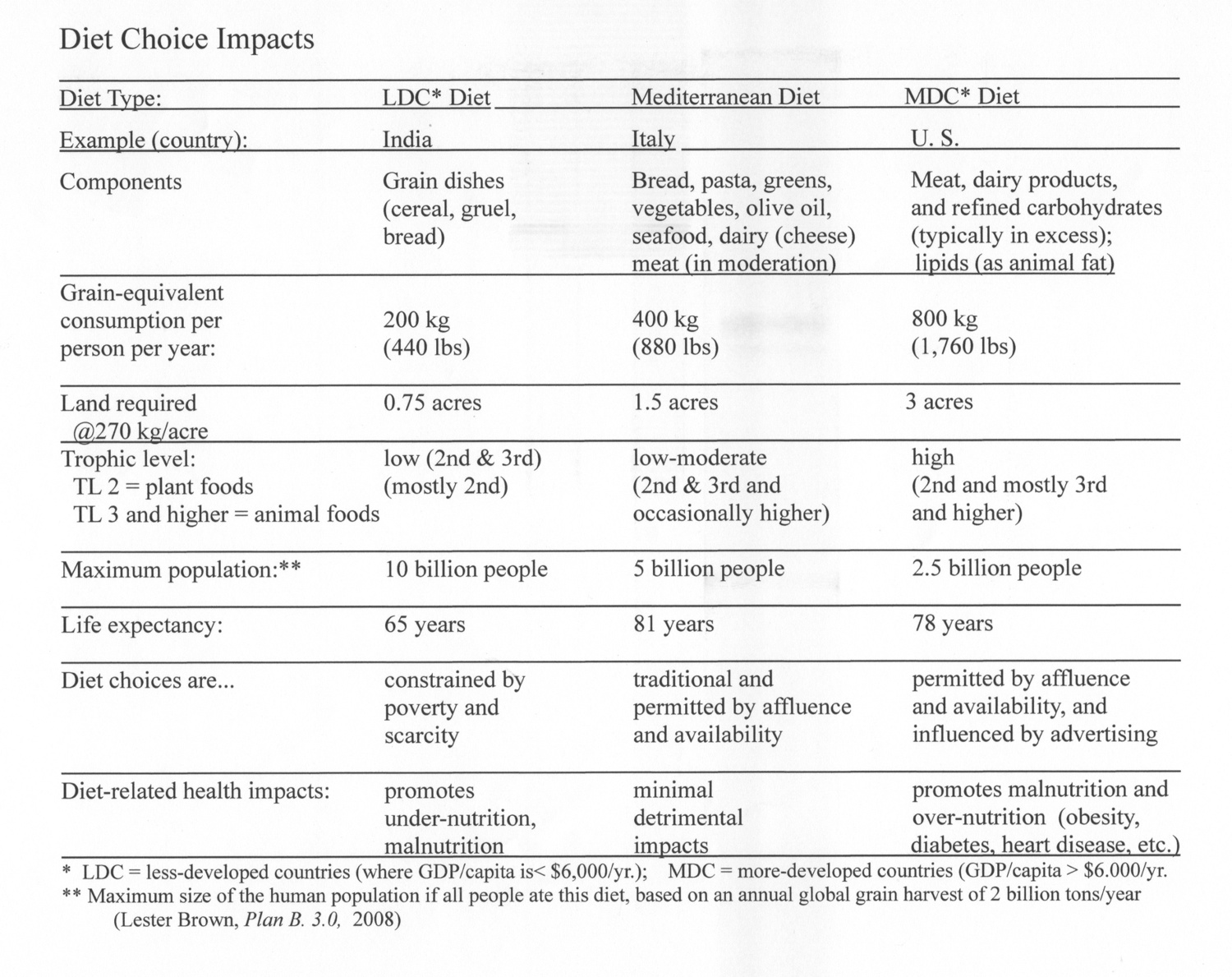 """Diet Choice Impacts. A handout from Fred's """"The Global Imperative for the Local Garden"""" presentation."""