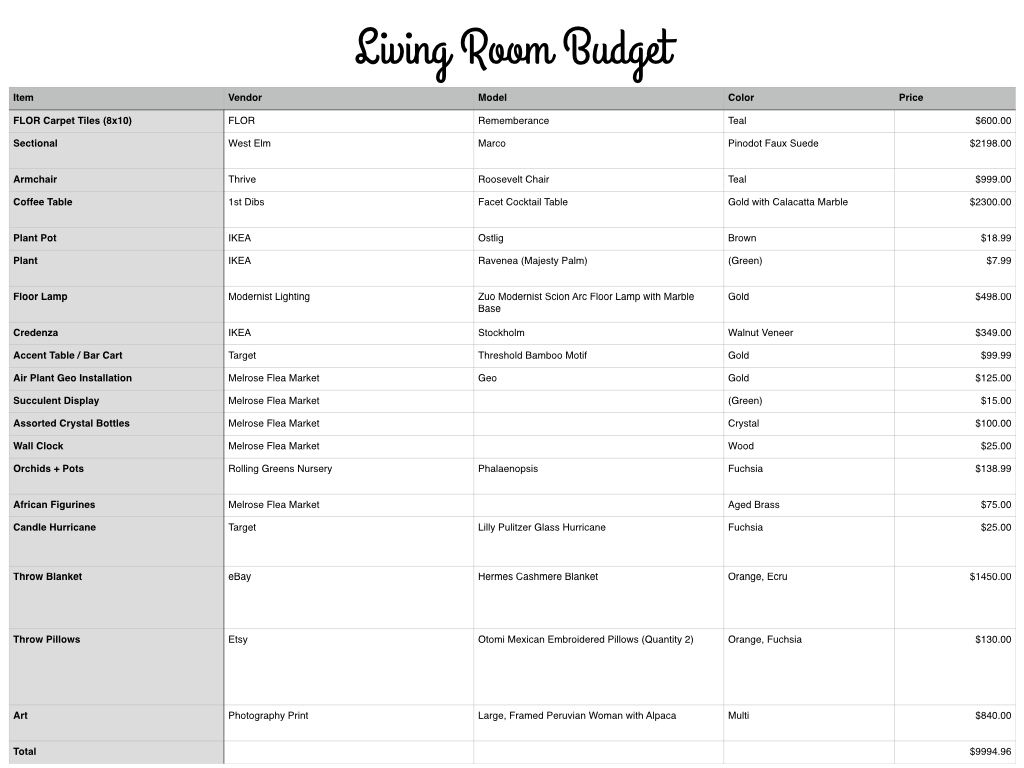 The itemized budget