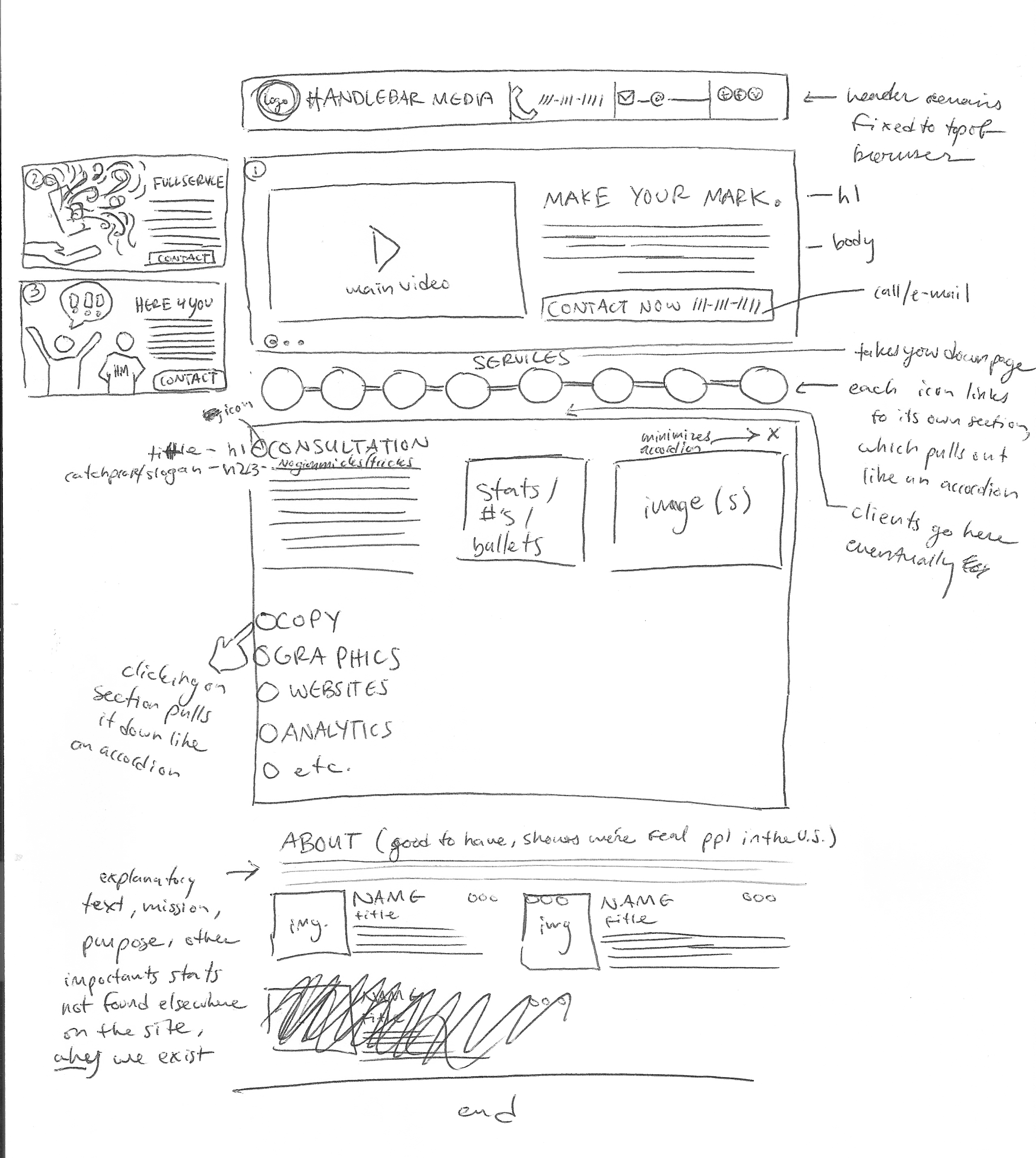 Organizing the UX/UI so that it presents the best identity possible.