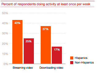 From http://www.pwc.com/us/en/industry/entertainment-media/publications/consumer-intelligence-series/assets/pwc-consumer-intelligence-series-hispanic-consumers-mobile-technology.pdf