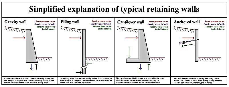 Retaining Walls Kitchener Waterloo Blackwell Masonry Ltd