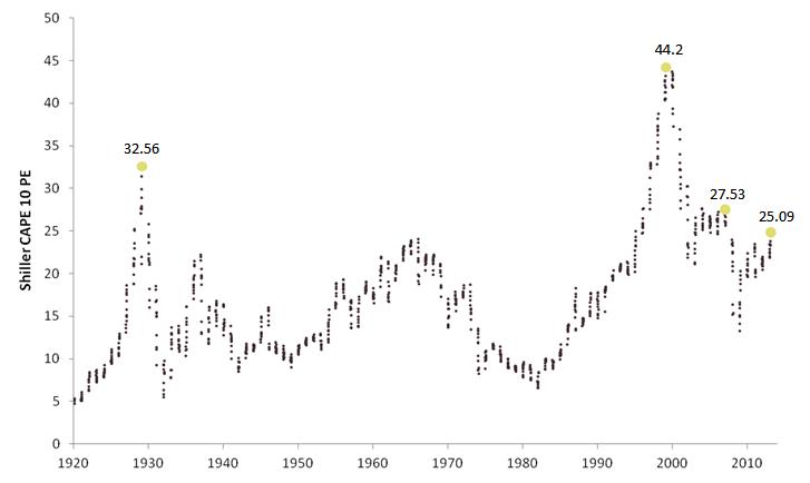 Data from  Robert Shiller's online database