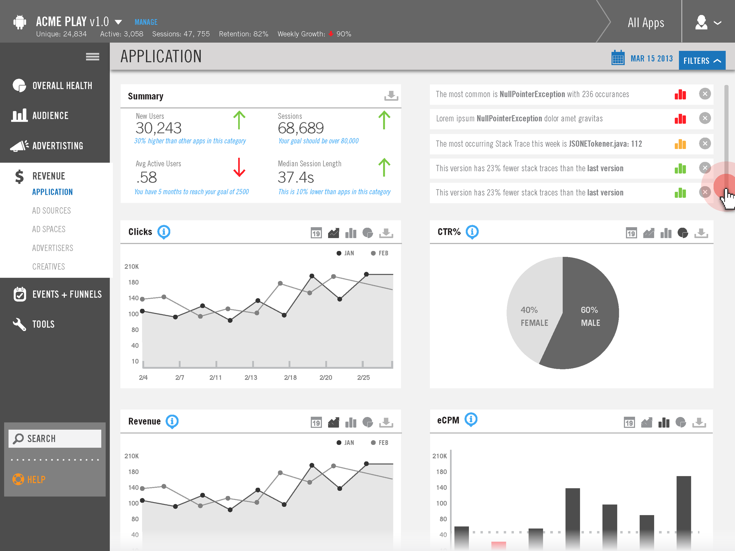 Each primary screen was transformed into a dashboard that contained the most important information. These dashboards could be customized by each user.