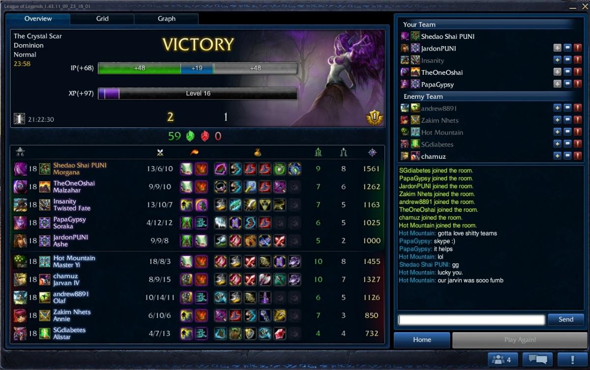 Team PUNI wins dominion?