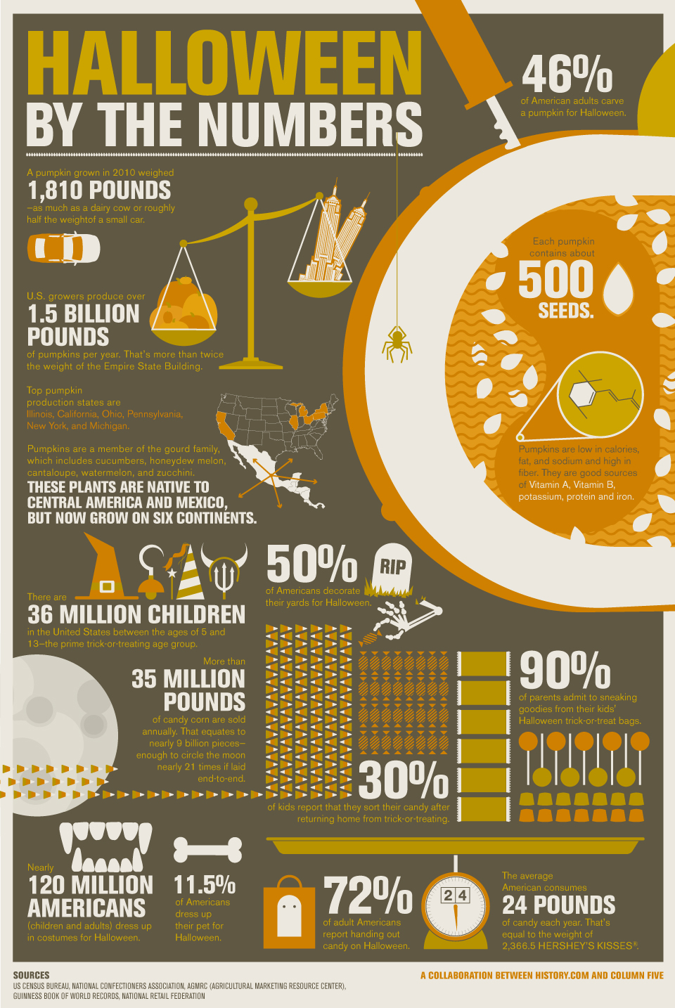 Halloween By the Numbers. (2013).  The History Channel website . Retrieved 10:50, October 31, 2013, from http://www.history.com/interactives/halloween-by-the-numbers.