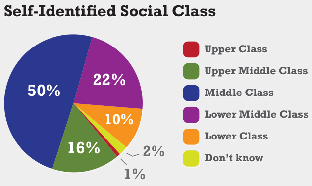 Question: If you were asked to use one of these commonly used names for the social classes, which would you say you belong in? The upper class, upper-middle class, middle class, lower-middle class, or lower class?   Source: The University of Connecticut/Hartford Courant survey of 1,002 randomly selected adults nationwide, Jan. 22-Jan. 28, 2013.