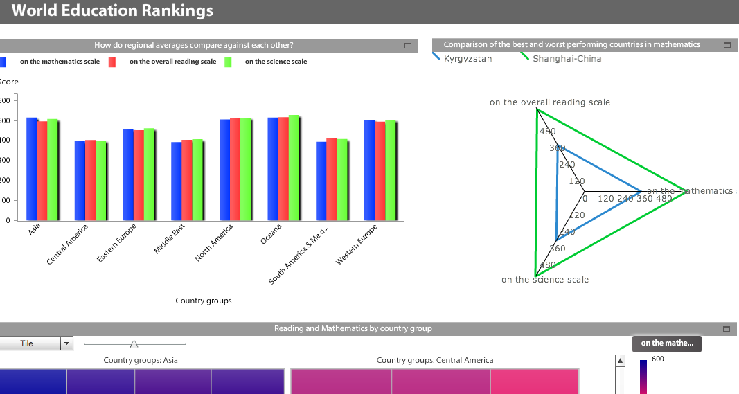 World Education Rankings dashboard