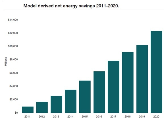 net savings green cloud computing