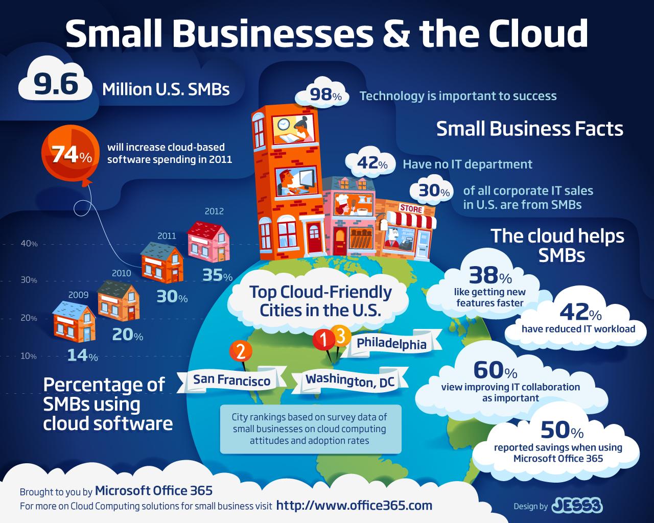 SMB_Cloud_Infographic.jpg