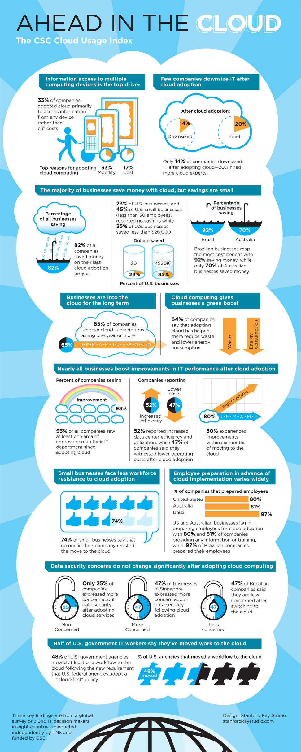 csc-cloud-index-infographic-972.jpg