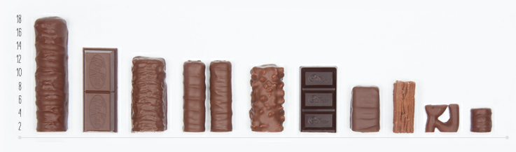 chocolateviz