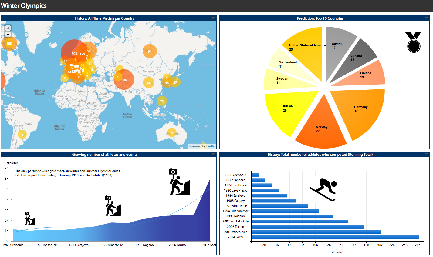 Winter Olympics Dashboard.png