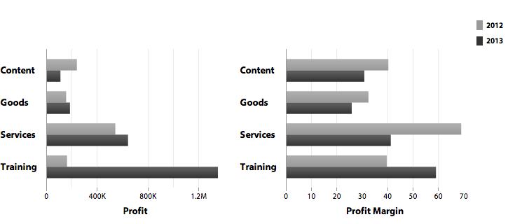 Figure 11: Category comparison charts    Source:   www.bimeanalytics.com