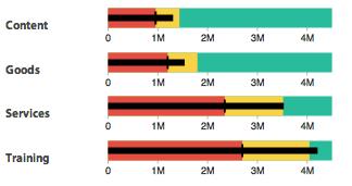 Figure 13: Target comparison charts    Source:   www.bimeanalytics.com