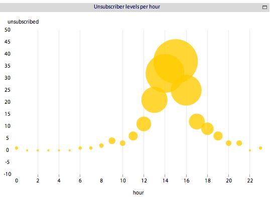 Figure 15: Multi-metric comparison bubble chart     Source:   www.bimeanalytics.com