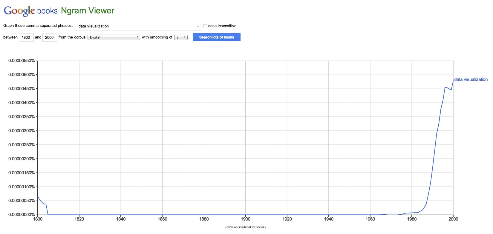 Figure 1: Data visualization mentions in books over time                                                                                 Source  : Google Ngram Viewer