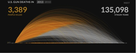 Figure 4: US Gun Deaths     Source   : Periscopic.com
