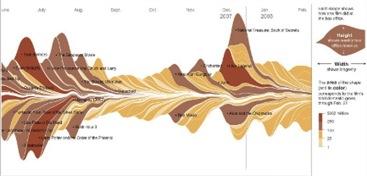 Figure 5: Timeline      Source   : InformationManagement.com