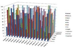 Figure 22: Example of cluttered 3D column chart                                       Source  : InformationManagement.com