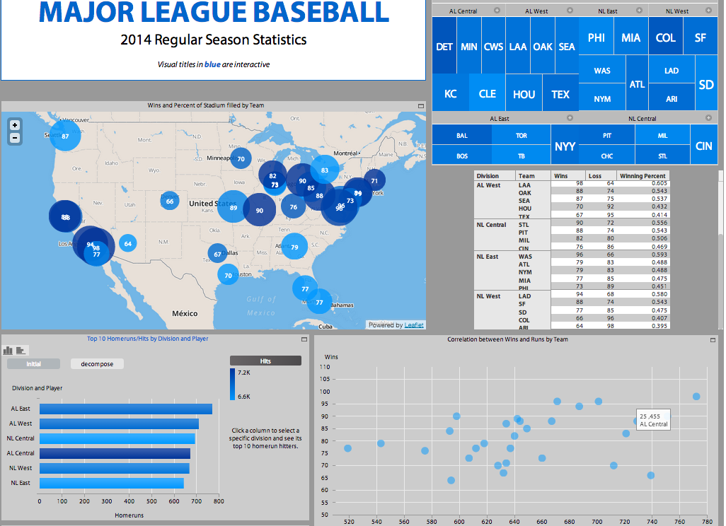 The MLB Dashboard
