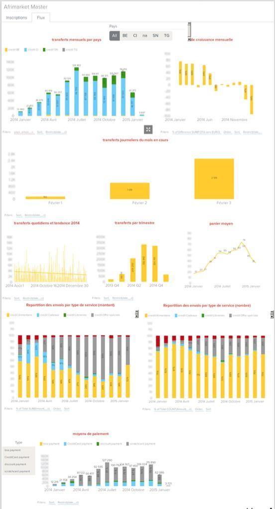 Dashboard example - dummy data