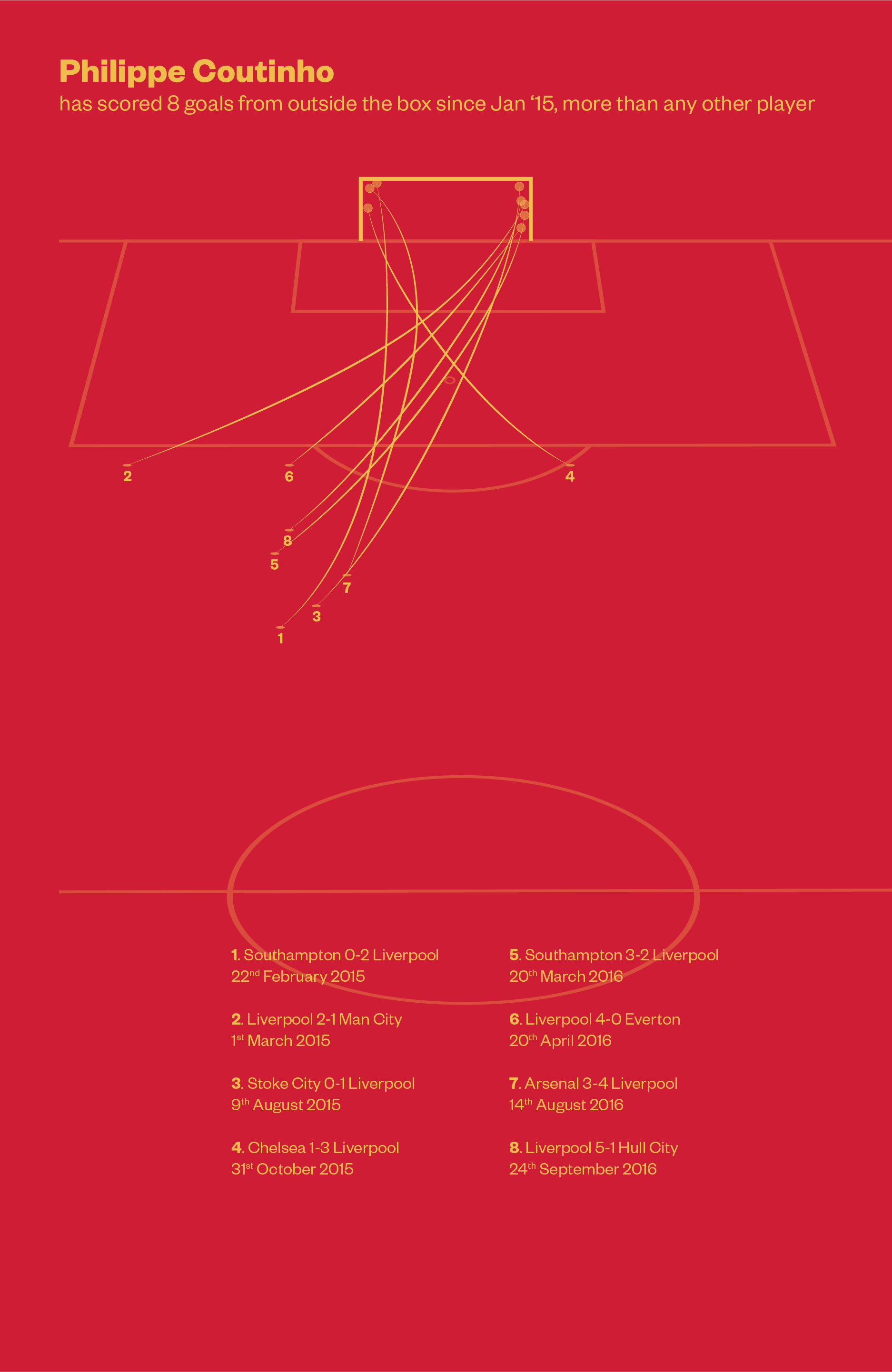 Philippe Coutinho - Infographic.png