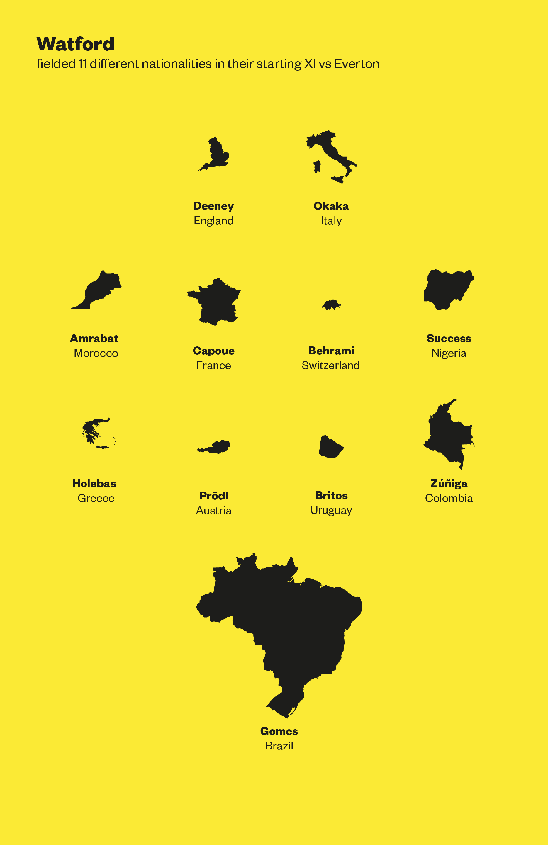 Watford - Infographic.png