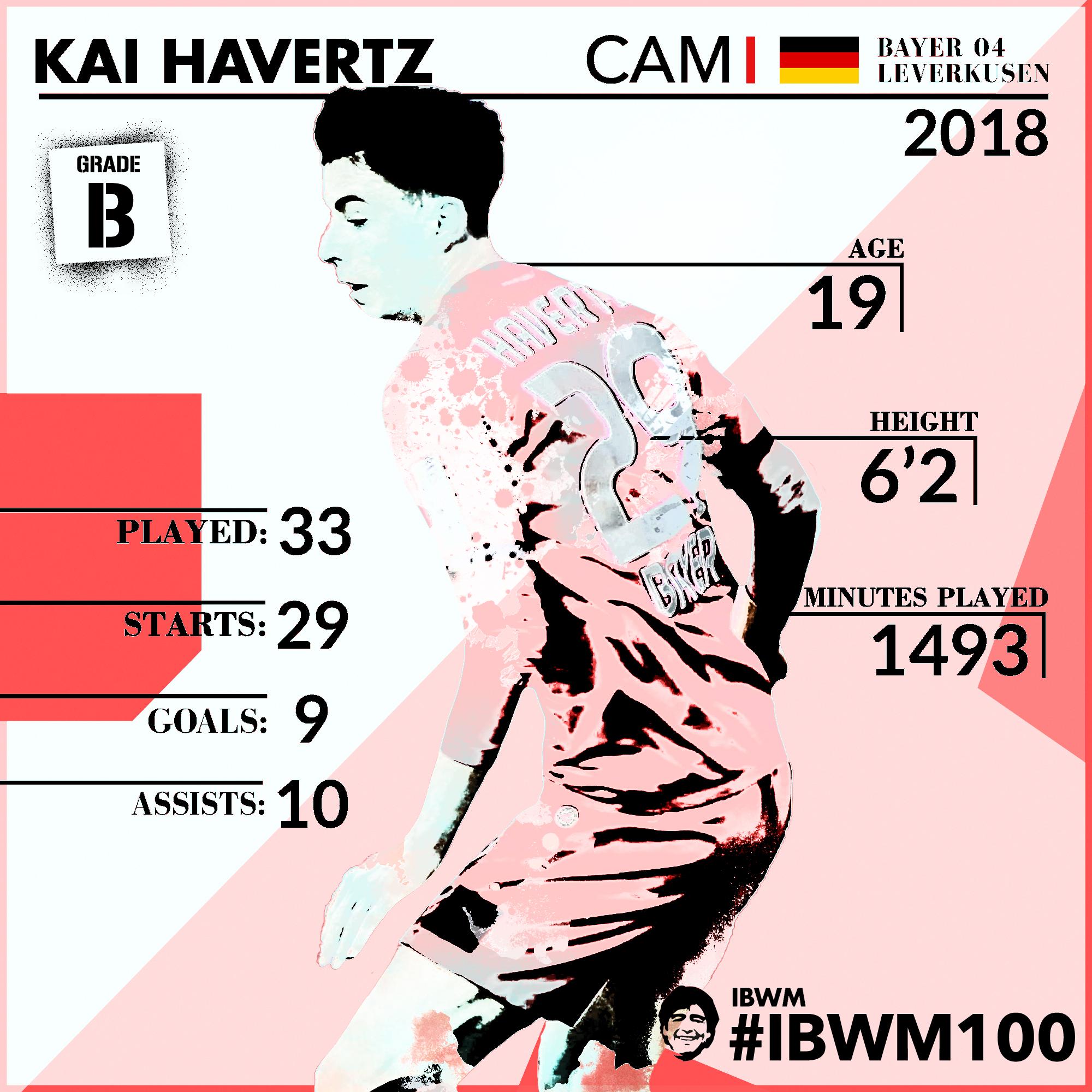 IBWM - Kai Havertz.jpg