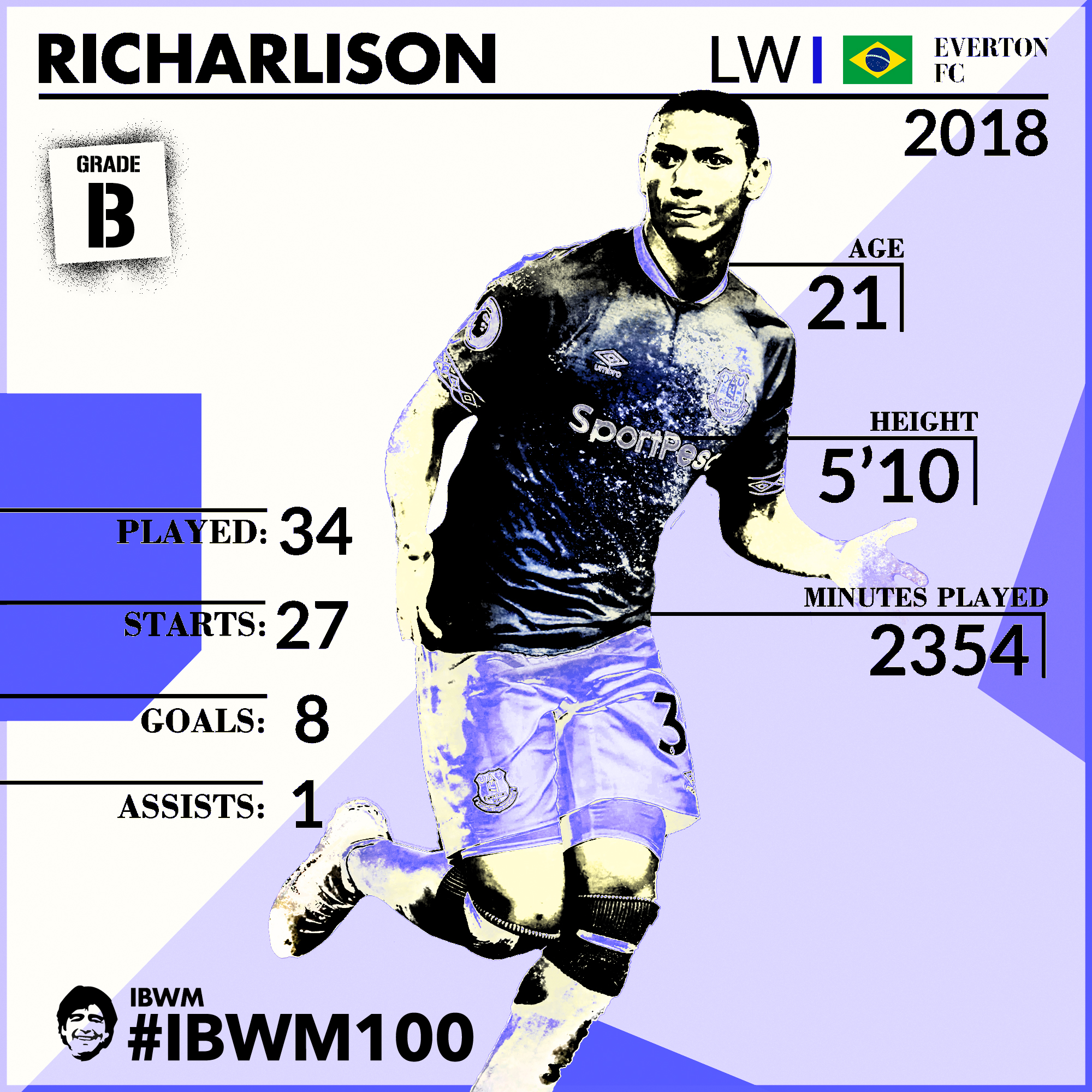IBWM - Richarlison.jpg