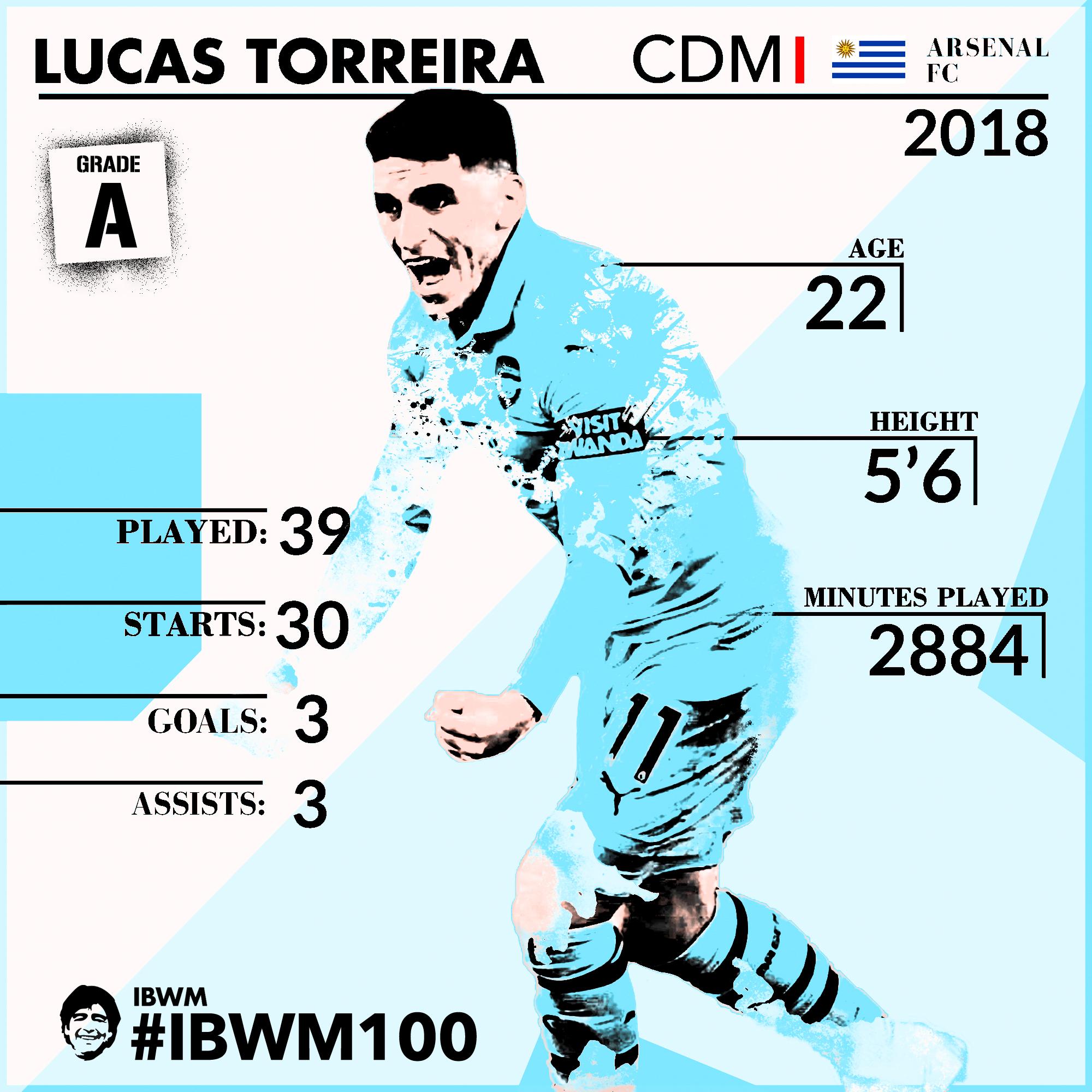 IBWM - Lucas Torreira.jpg