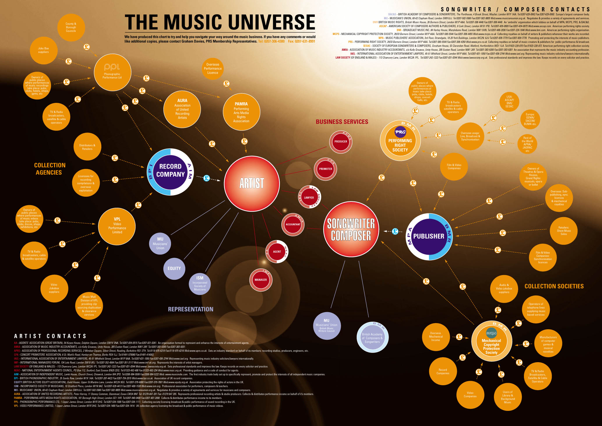 A depiction of the music universe from a UK perspective. Courtesy PRS for Music