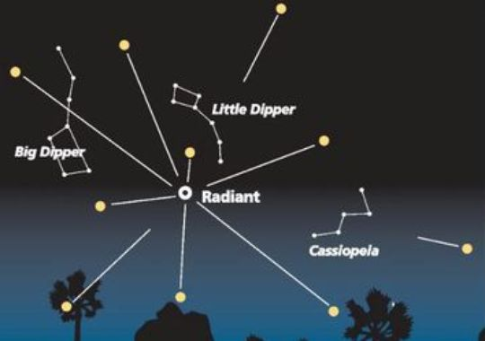 Look for the shower to radiate from a spot between the Big Dipper, Little Dipper and Cassiopeia.