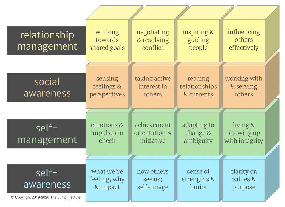 The Junto Institute_Building Blocks of Emotional Intelligence.jpg