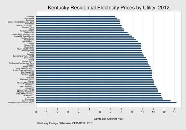 *Data from Kentucky Energy Database, EEC-DEDI, 2013-Tweet December 30, 2013 from @KYDEDI  #Frankfort    residential    #electricity    prices are the lowest in    #Kentucky   . 99% of American households pay more.