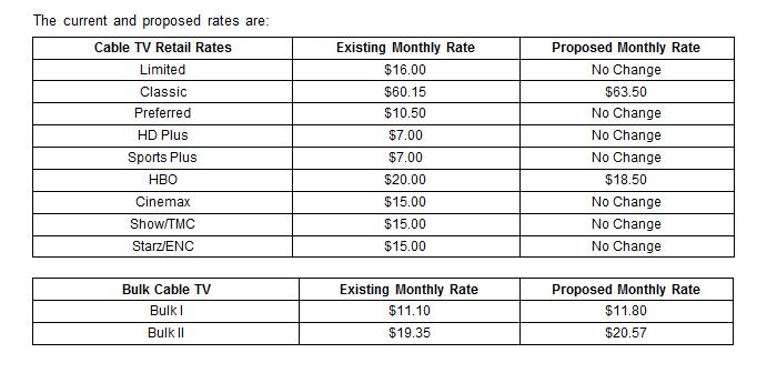 fpb-rates