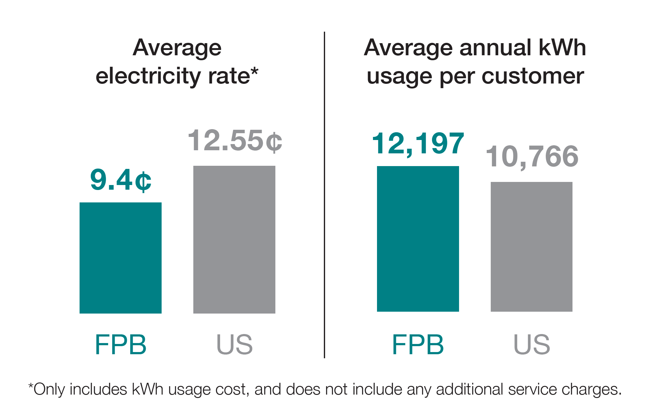 average electric rates.png