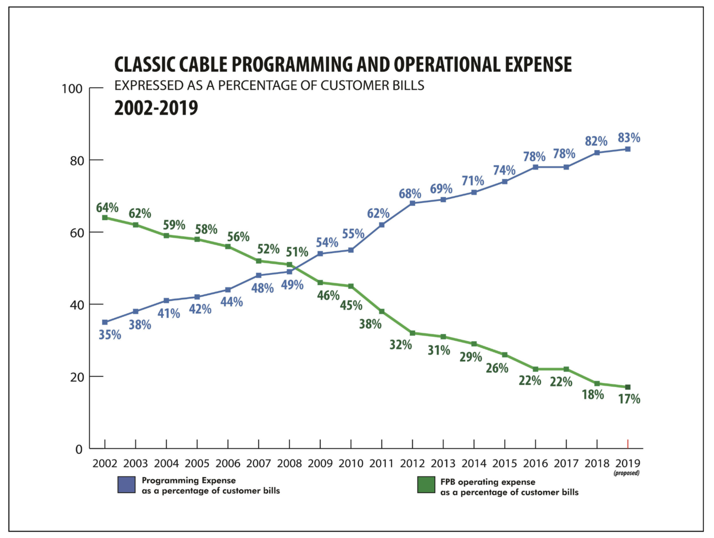 Classic Cable Programming and Operational Expense