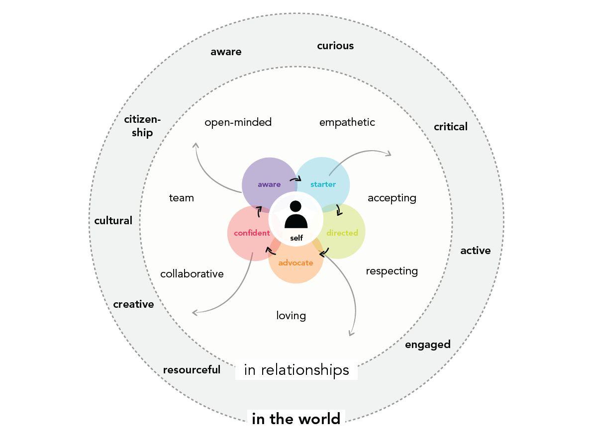 Self Diagram.JPG