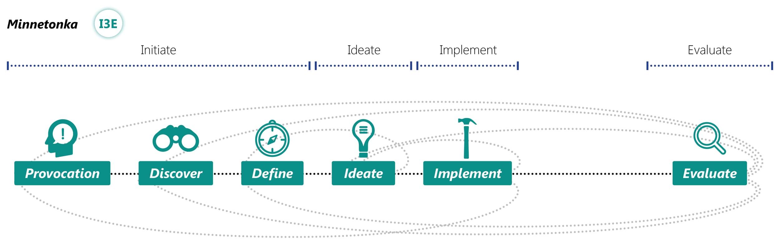 Minnetonka D4L_Design Process
