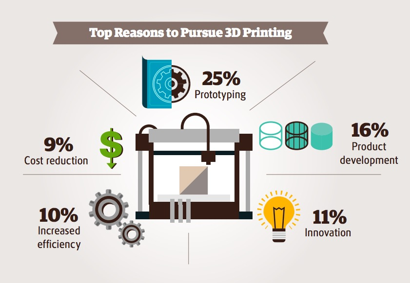 UPS report on 3D printing