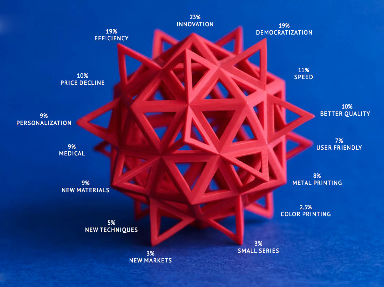 Sculpteo's annual survey of 3D printing usage for 2016