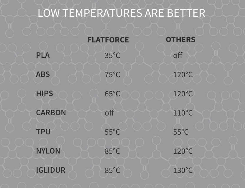 FlatForce temperature comparison chart