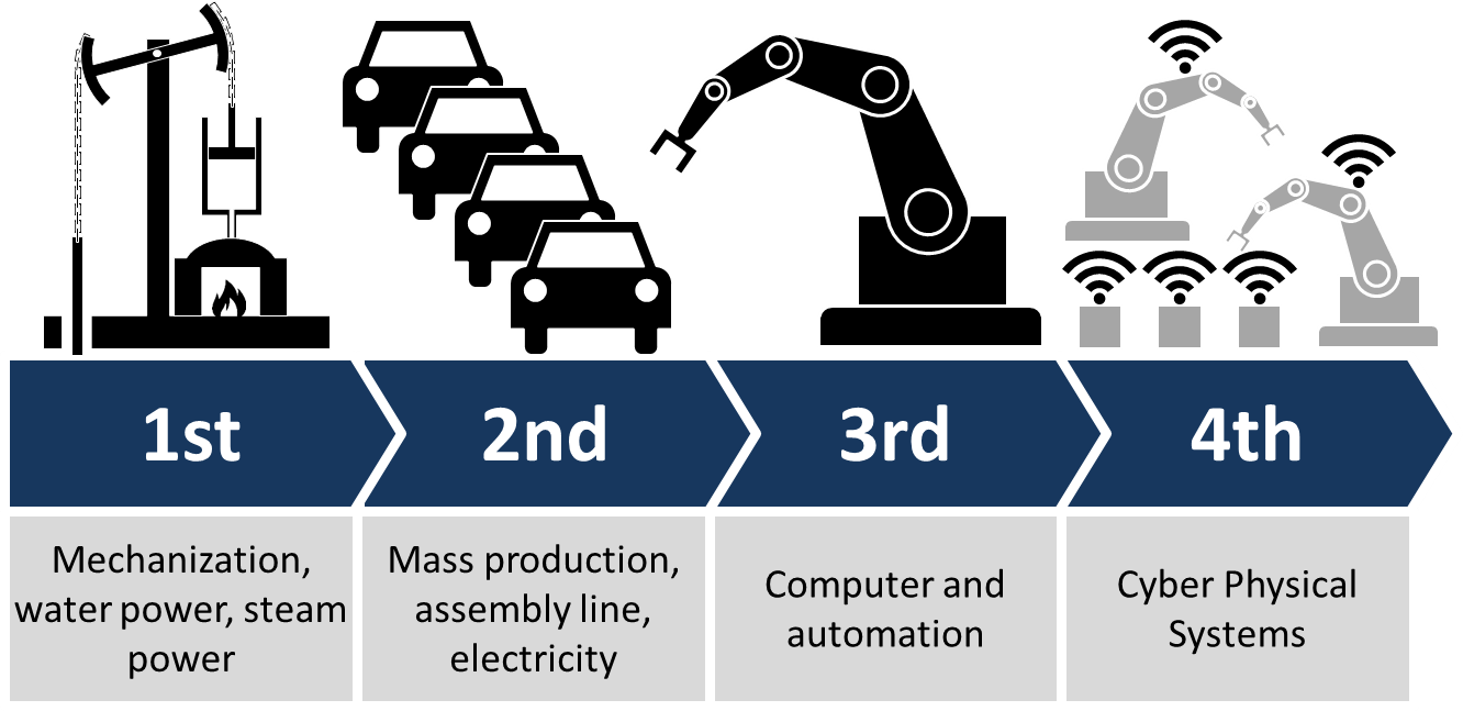 Progress towards Industry 4.0