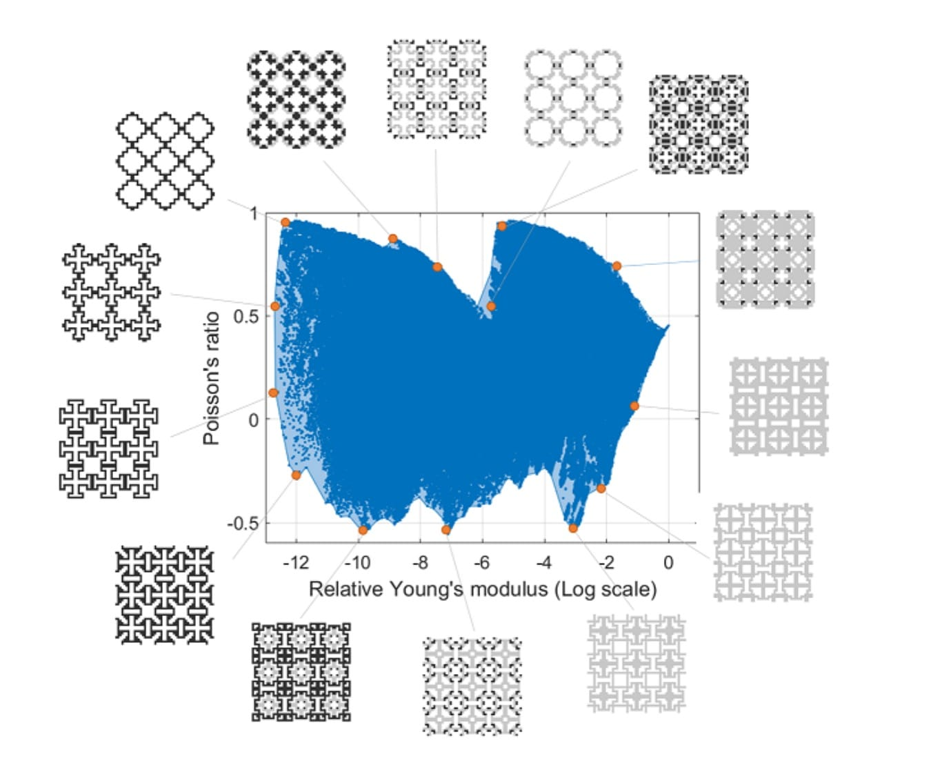 Examples of 2D microstructure designs to provide a variety of mechanical properties