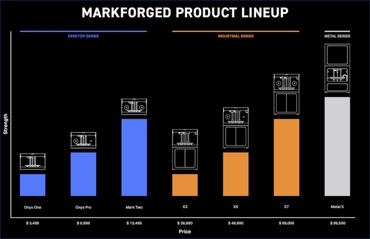 Markforged's new 3D printer product lineup